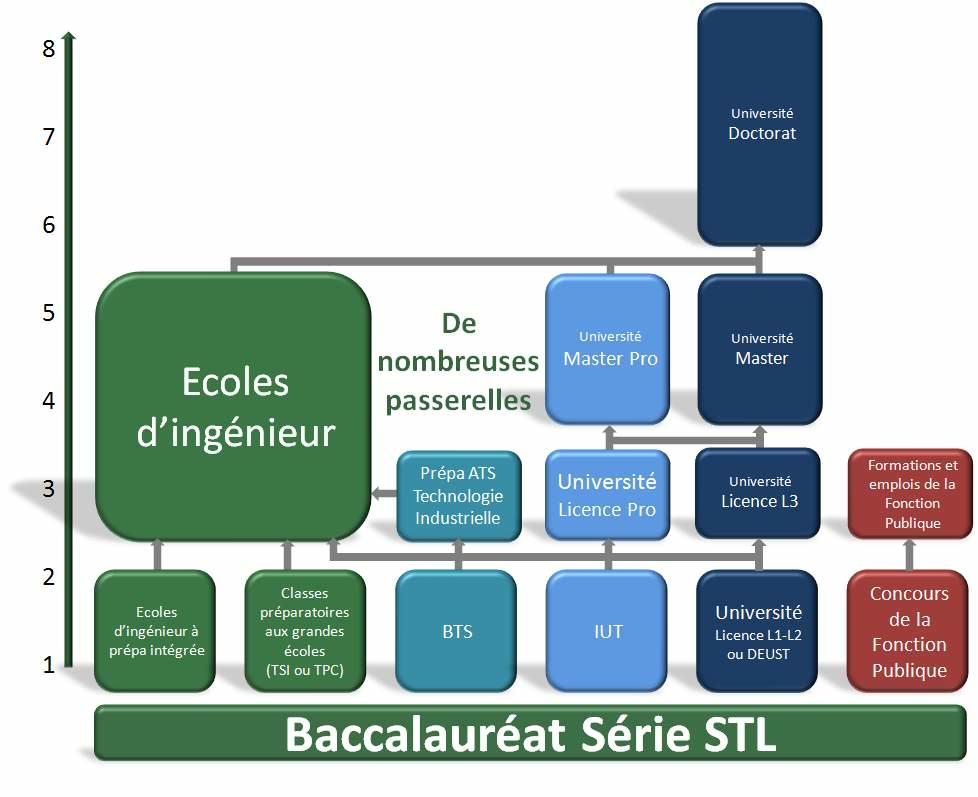 Debouches_bac_stl